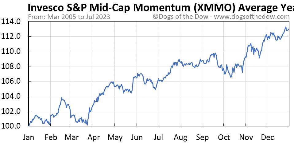 XMMO average year chart