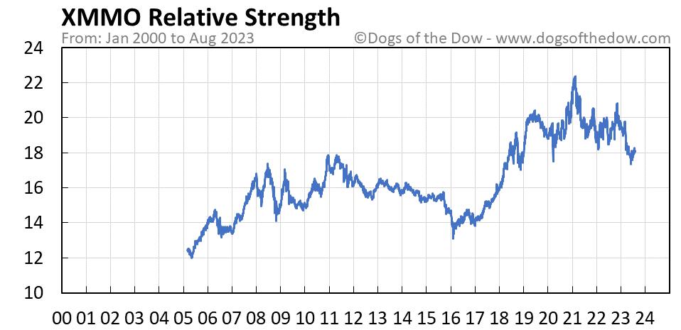 XMMO relative strength chart
