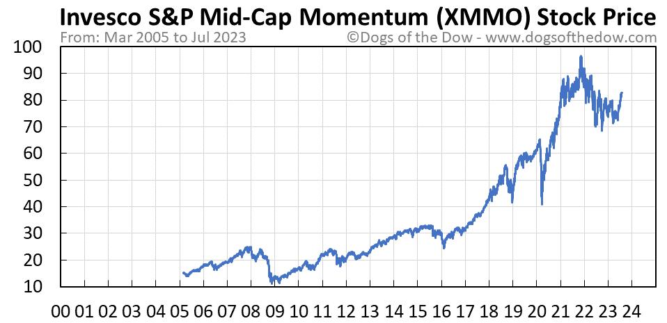 XMMO stock price chart