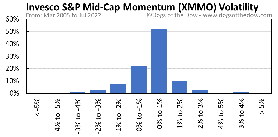 XMMO volatility chart