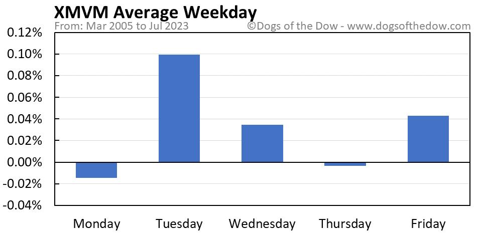 XMVM average weekday chart