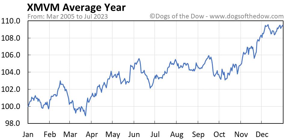 XMVM average year chart