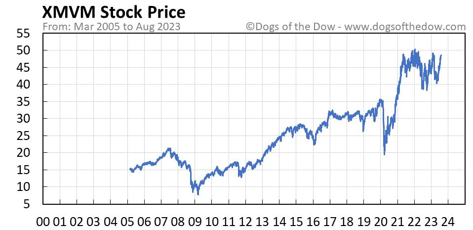 XMVM stock price chart