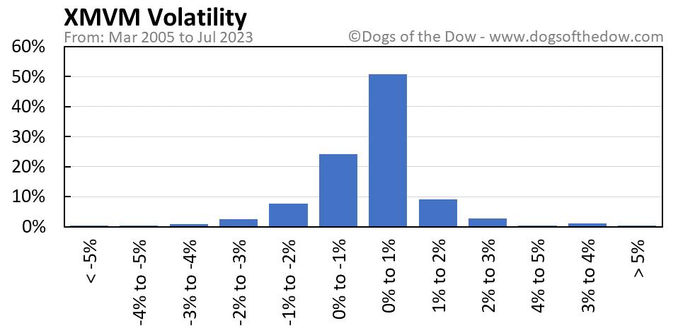 XMVM volatility chart