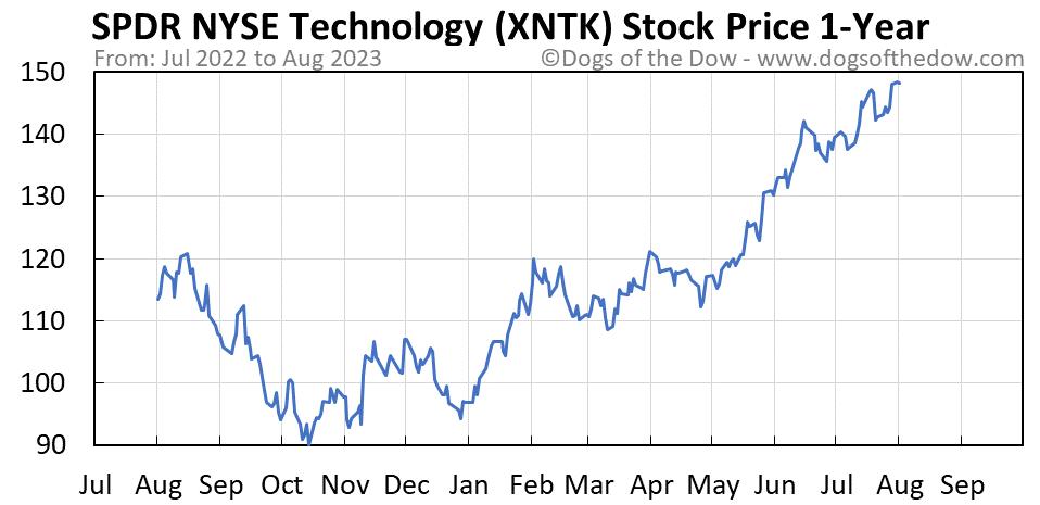 XNTK 1-year stock price chart