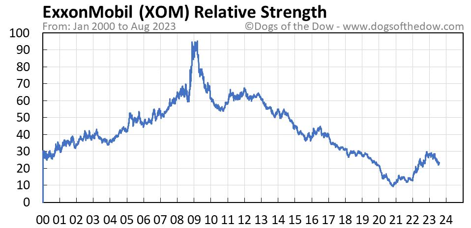 XOM relative strength chart