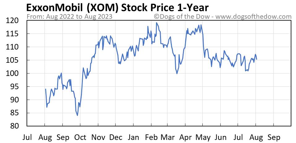 XOM 1-year stock price chart