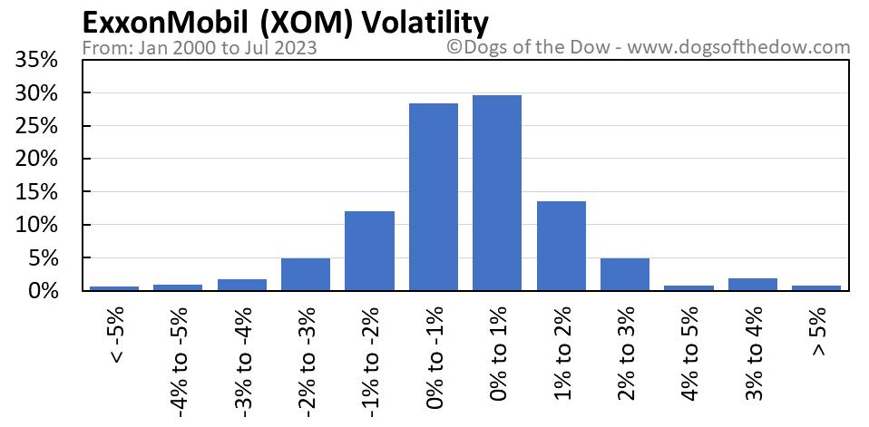 XOM volatility chart