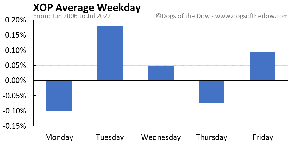XOP average weekday chart