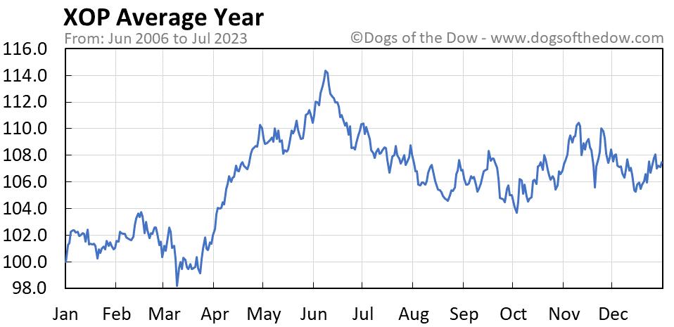 XOP average year chart