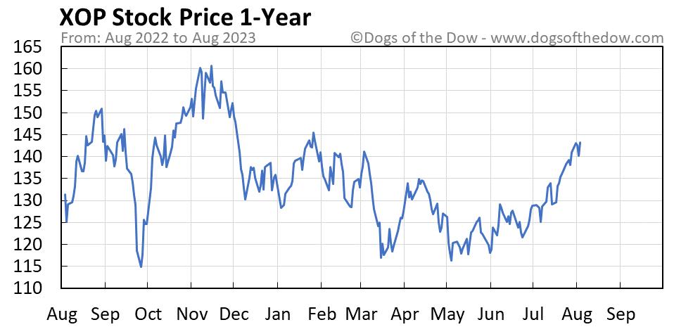 XOP 1-year stock price chart