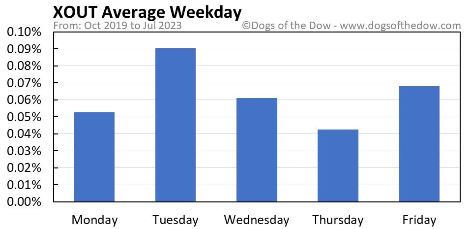 XOUT average weekday chart