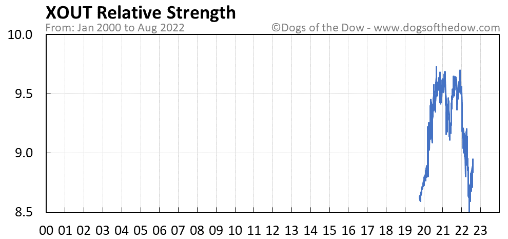 XOUT relative strength chart
