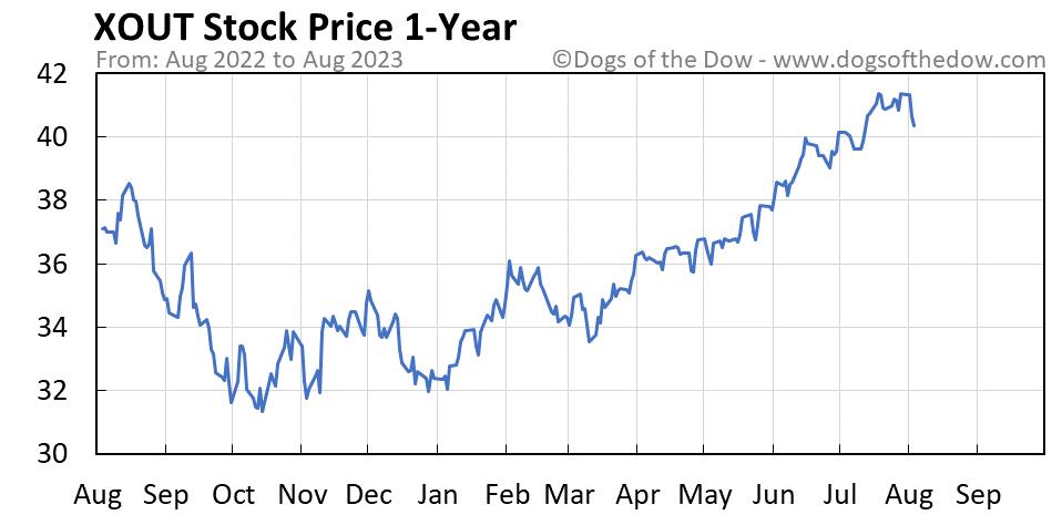 XOUT 1-year stock price chart