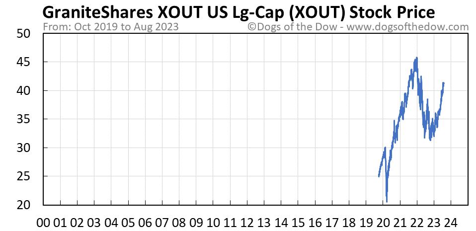 XOUT stock price chart