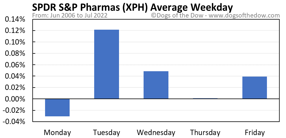 XPH average weekday chart