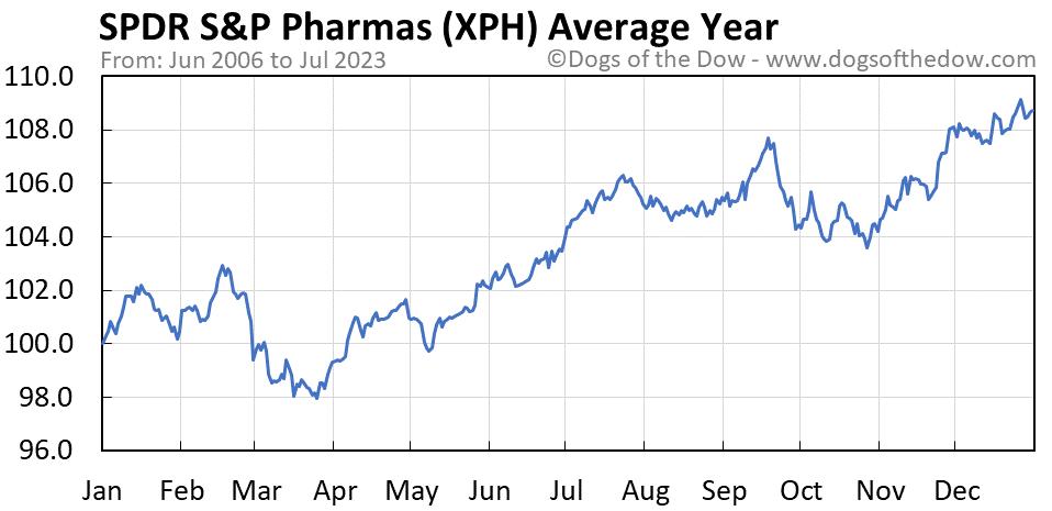 XPH average year chart