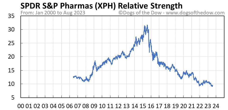 XPH relative strength chart