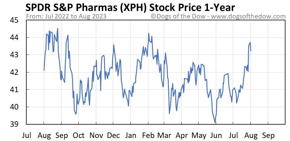 XPH 1-year stock price chart