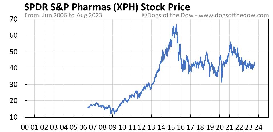 XPH stock price chart