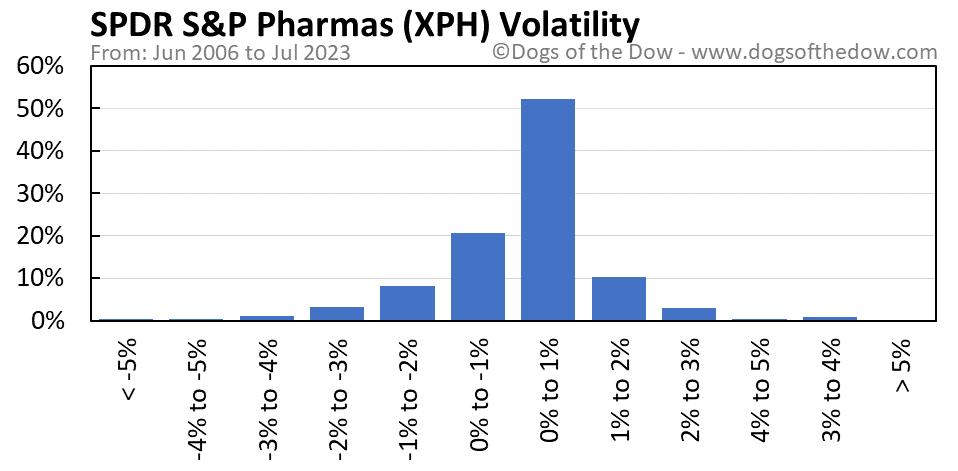 XPH volatility chart