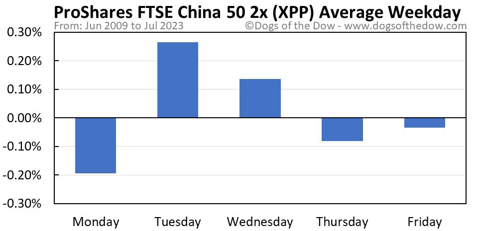 XPP average weekday chart