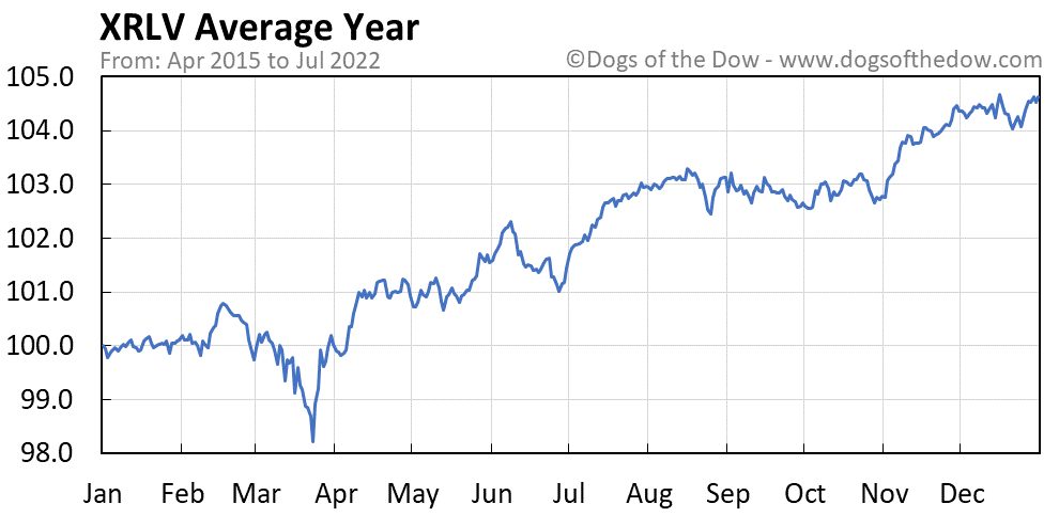 XRLV average year chart