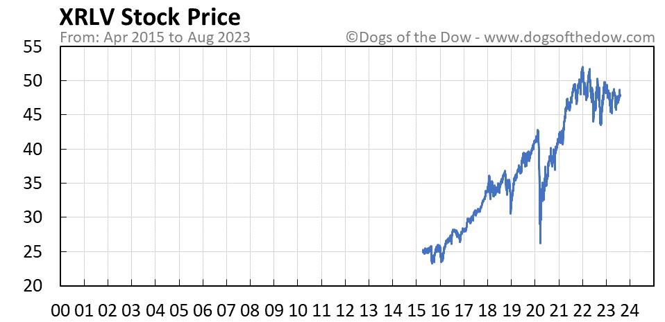 XRLV stock price chart