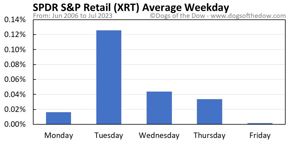 XRT average weekday chart