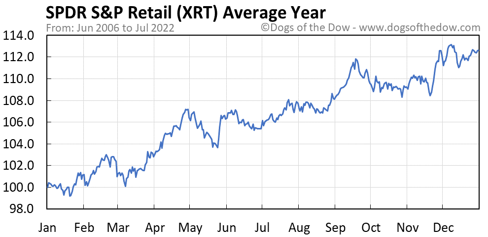 XRT average year chart
