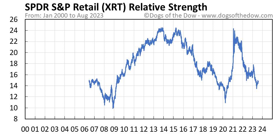 XRT relative strength chart