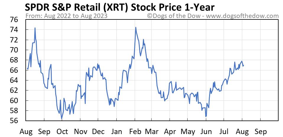 XRT 1-year stock price chart