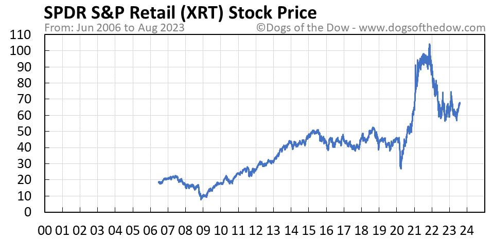 XRT stock price chart