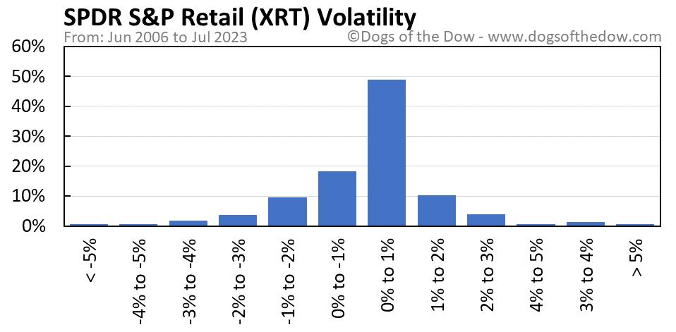 XRT volatility chart