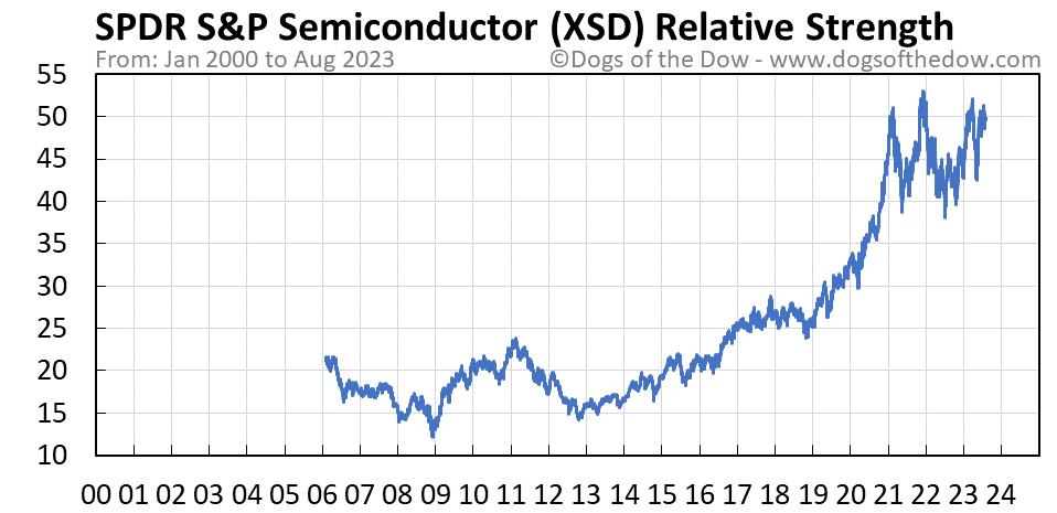 XSD relative strength chart