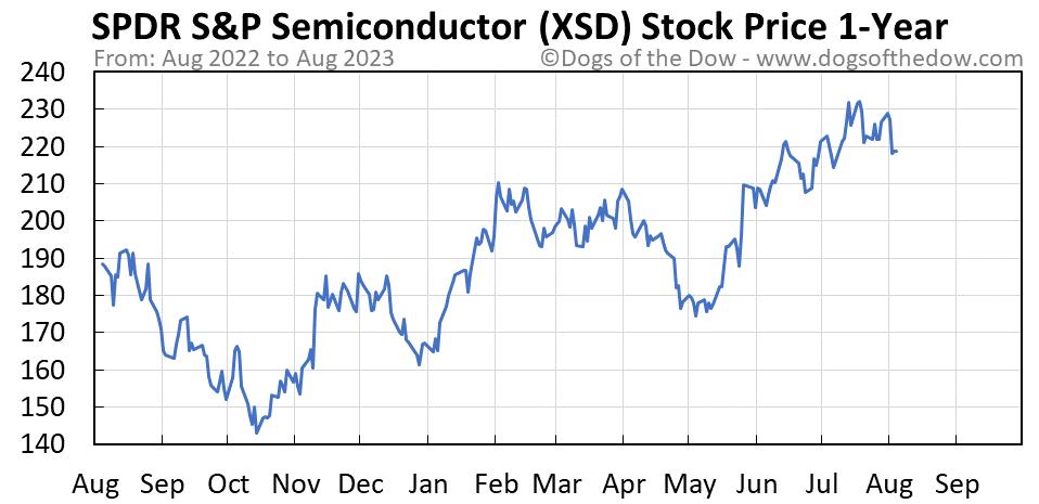 XSD 1-year stock price chart