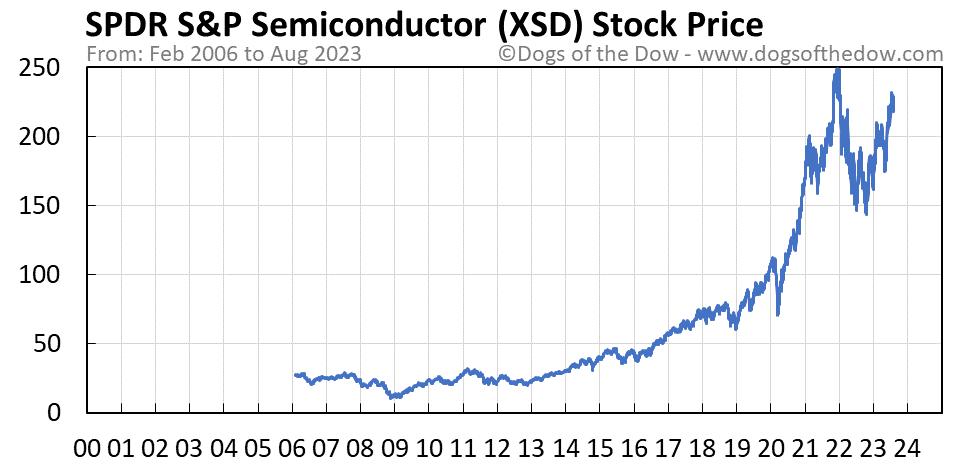 XSD stock price chart
