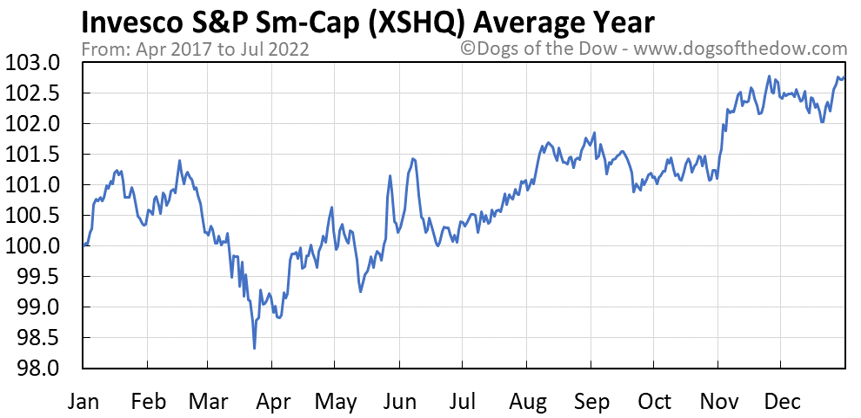 XSHQ average year chart