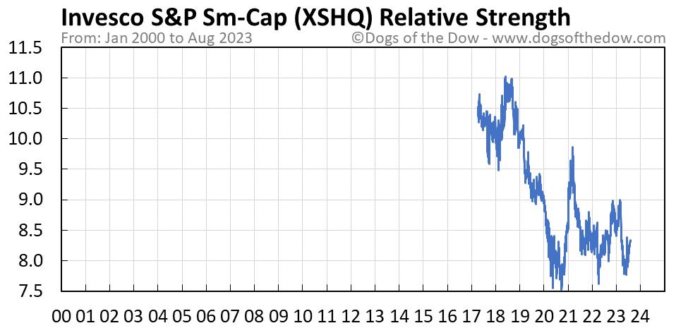 XSHQ relative strength chart