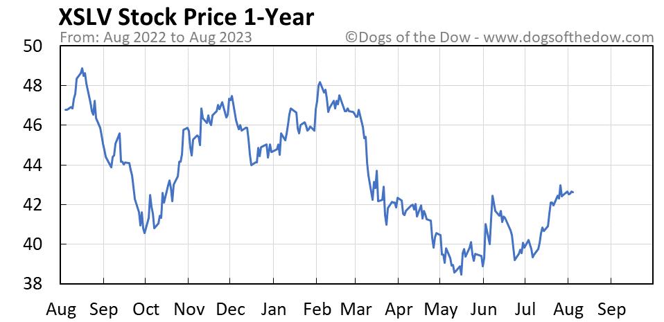 XSLV 1-year stock price chart