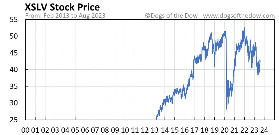 XSLV stock price chart