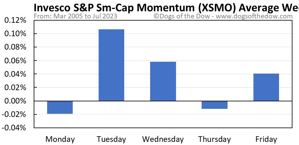 XSMO average weekday chart