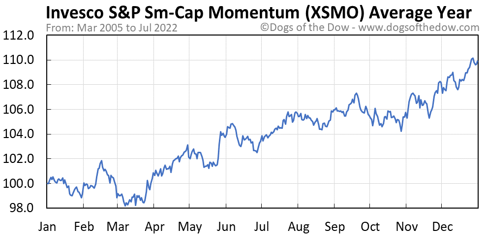 XSMO average year chart