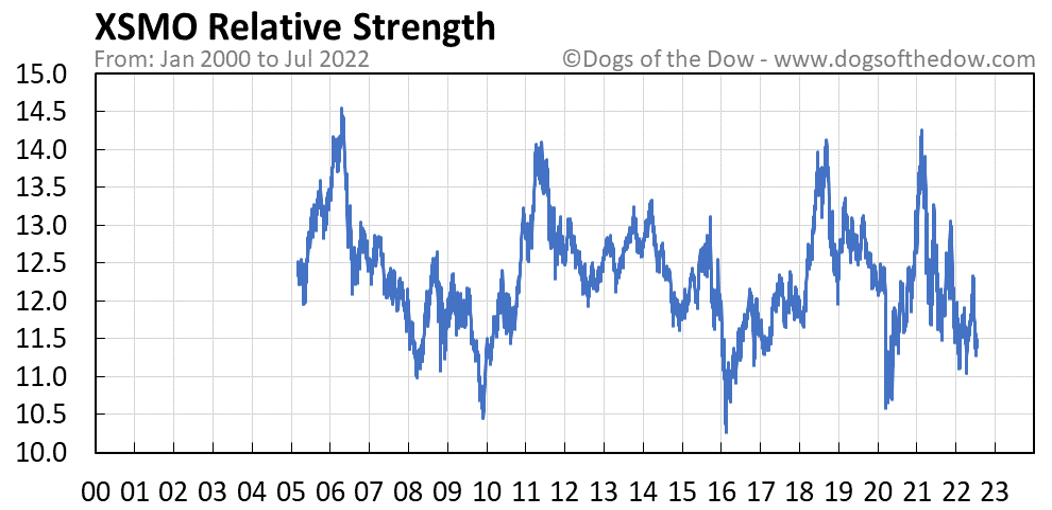 XSMO relative strength chart