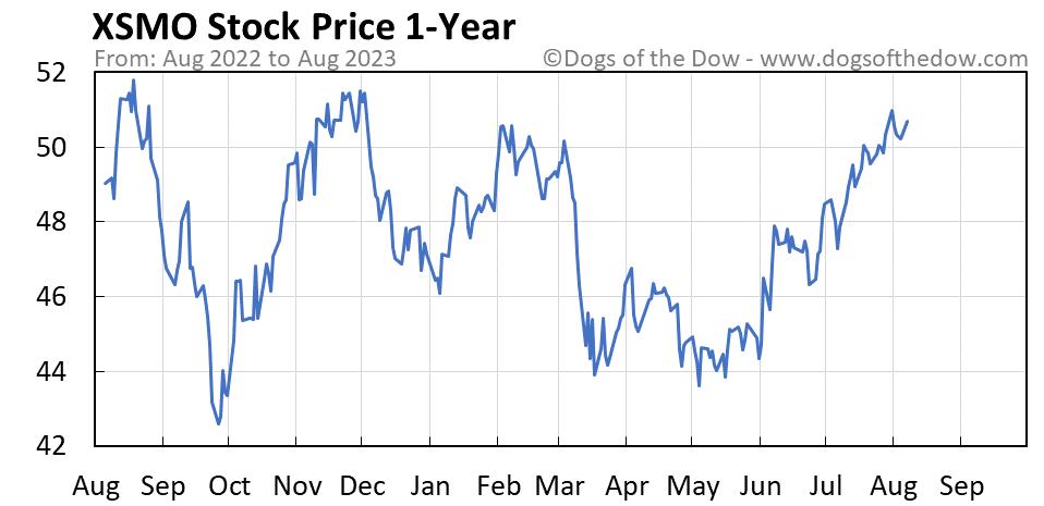 XSMO 1-year stock price chart