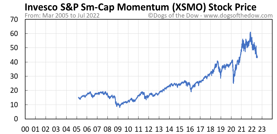 XSMO stock price chart