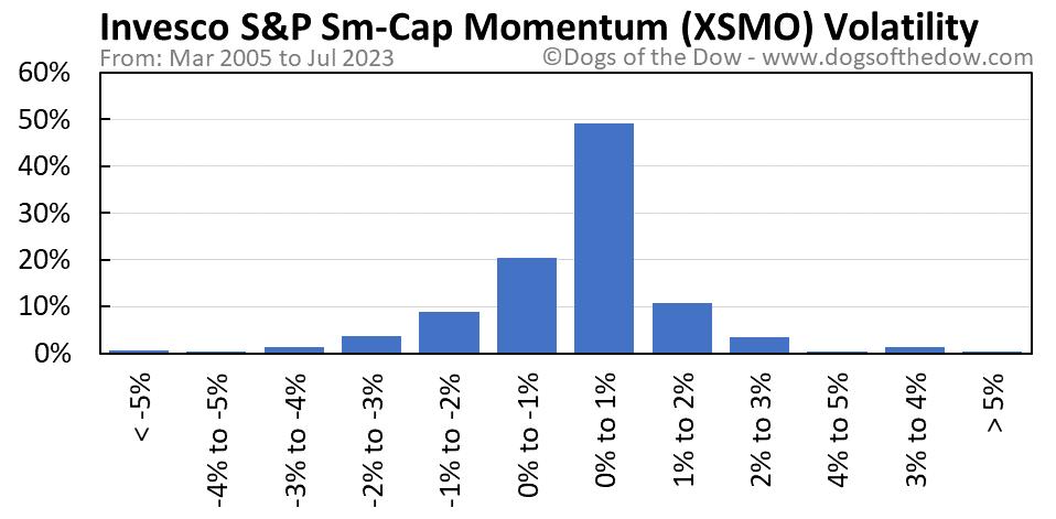 XSMO volatility chart