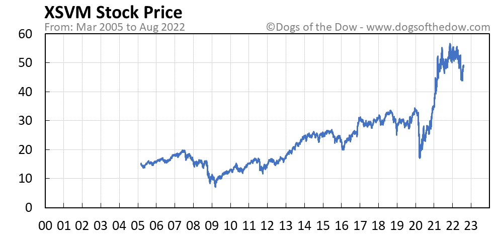 XSVM stock price chart