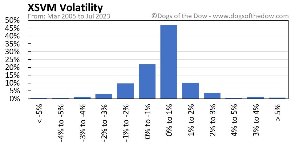 XSVM volatility chart