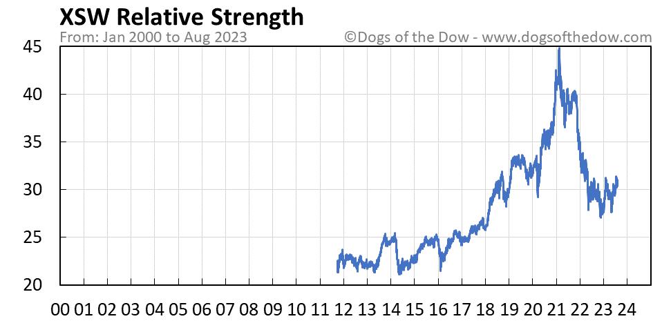 XSW relative strength chart